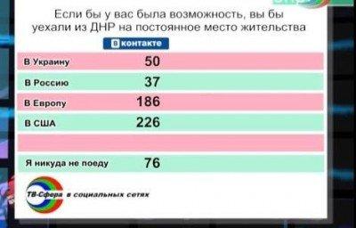 Где бы хотели жить выходцы из ДНР? - 928399090.jpg
