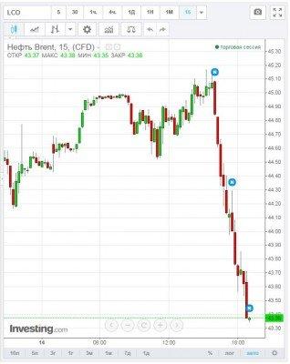 нефть упала - 2390-23-2.jpg
