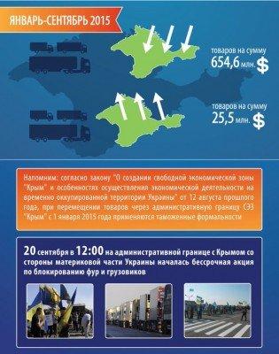 Общий ввоз-вывоз товаров - Crimea_info1.jpg