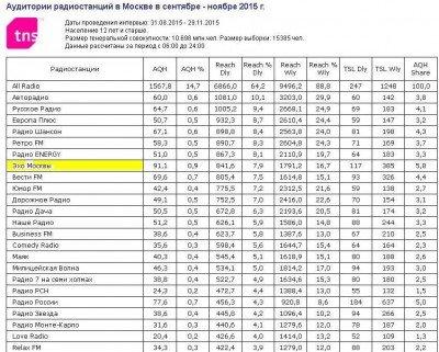 рейтинг в Москве - Радио Москвы.JPG