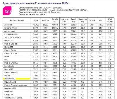Рейтинг в стране - Радио Москвы1.JPG