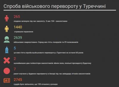 Инфографика: факты о военном перевороте в Турции на украинском  - perevorot_v_turcii.png
