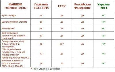 Фашизм в Германии, СССР, России и Украине - 90880222.jpg
